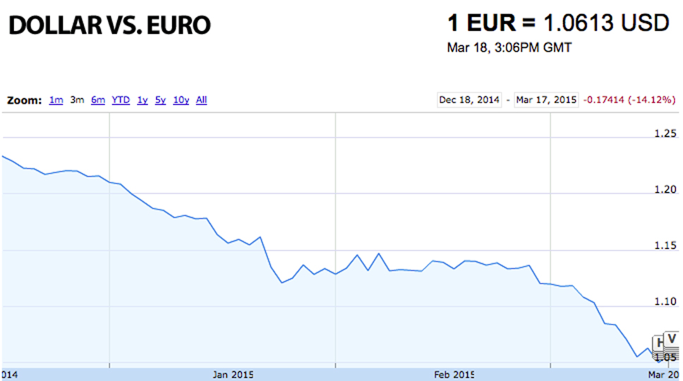 Euro Vs. Dollar Currency Chart